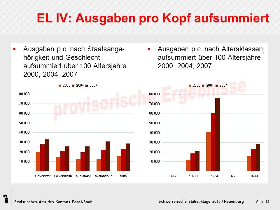 Statistisches Amt des Kantons Basel-Stadt Schweizerische Statistiktage 2010 / Neuenburg Seite 13 EL IV: Ausgaben pro Kopf aufsummiert Ausgaben p.c.