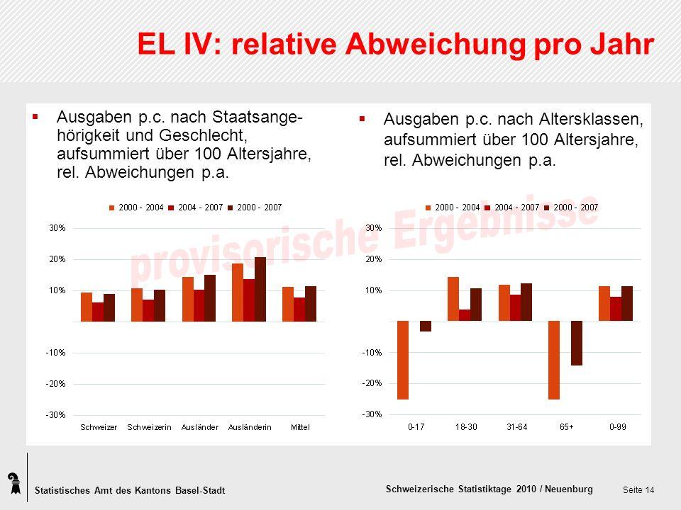 Statistisches Amt des Kantons Basel-Stadt Schweizerische Statistiktage 2010 / Neuenburg Seite 14 EL IV: relative Abweichung pro Jahr Ausgaben p.c. nac