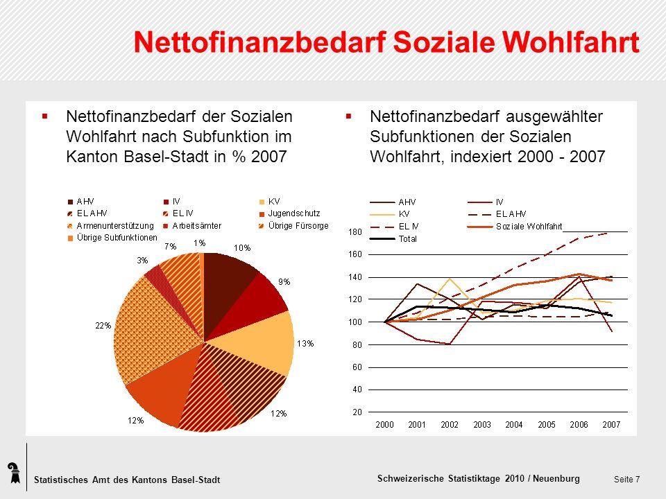 Statistisches Amt des Kantons Basel-Stadt Schweizerische Statistiktage 2010 / Neuenburg Seite 7 Nettofinanzbedarf Soziale Wohlfahrt Nettofinanzbedarf