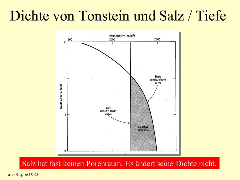 Dichte von Tonstein und Salz / Tiefe Salz hat fast keinen Porenraum. Es ändert seine Dichte nicht. aus Suppe 1985