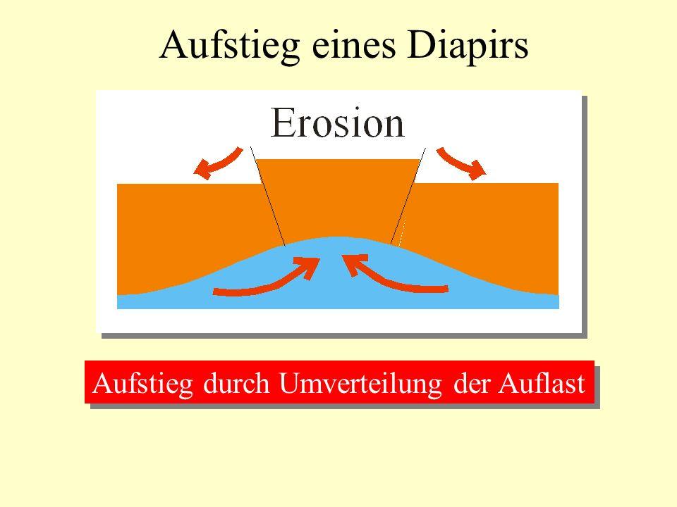 Aufstieg eines Diapirs Aufstieg durch Umverteilung der Auflast