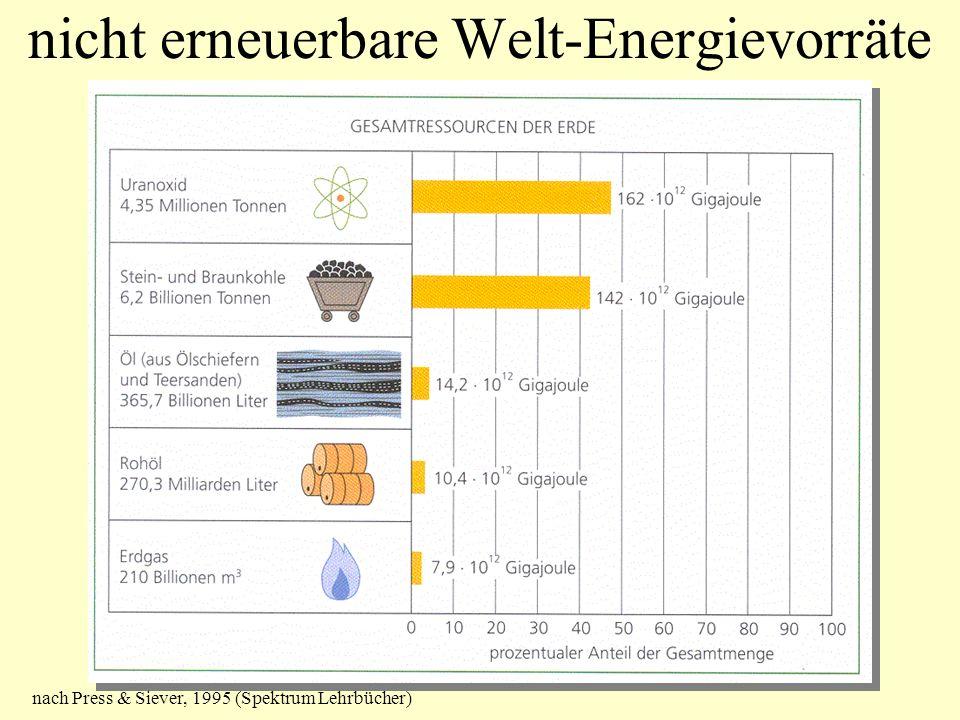 nicht erneuerbare Welt-Energievorräte nach Press & Siever, 1995 (Spektrum Lehrbücher)