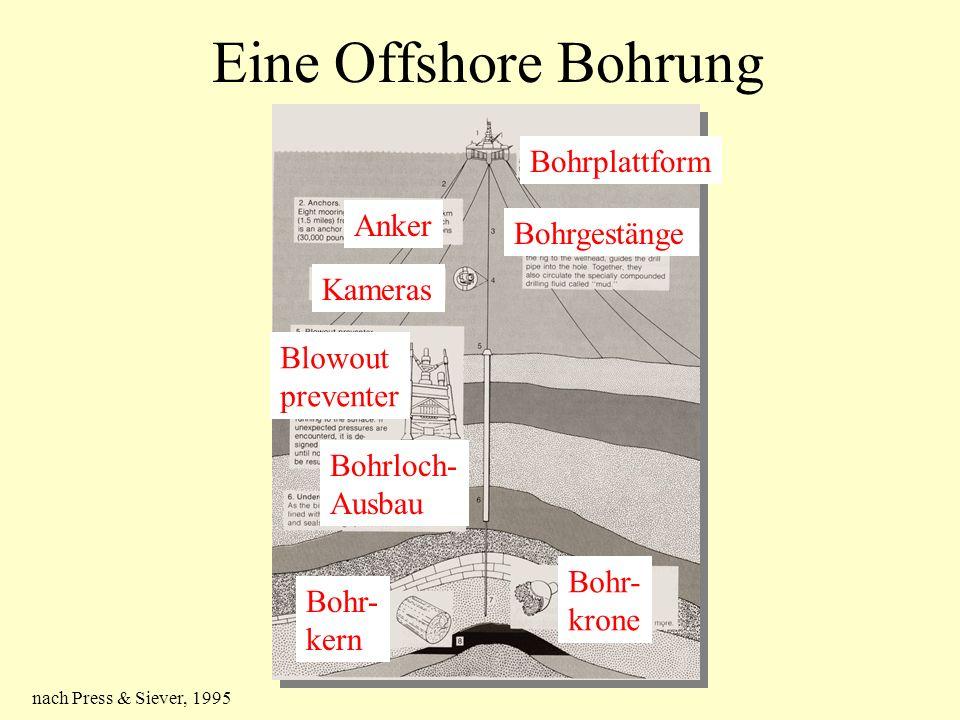 Eine Offshore Bohrung nach Press & Siever, 1995 Bohrplattform Anker Bohrgestänge Kameras Blowout preventer Bohrloch- Ausbau Bohr- krone Bohr- kern