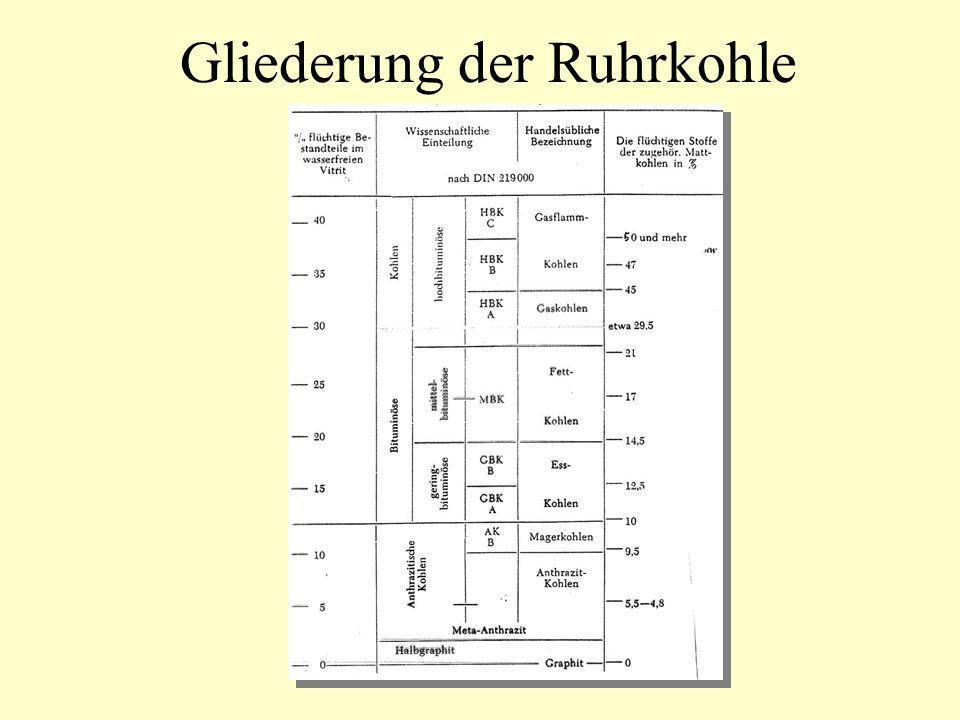 Gliederung der Ruhrkohle