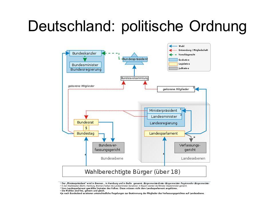Deutschland: politische Ordnung