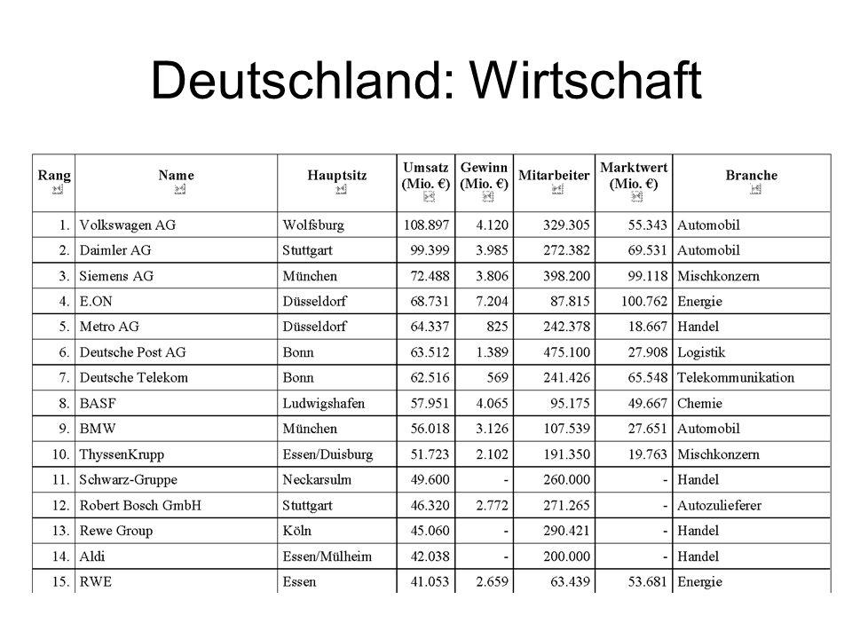 Deutschland: Wirtschaft