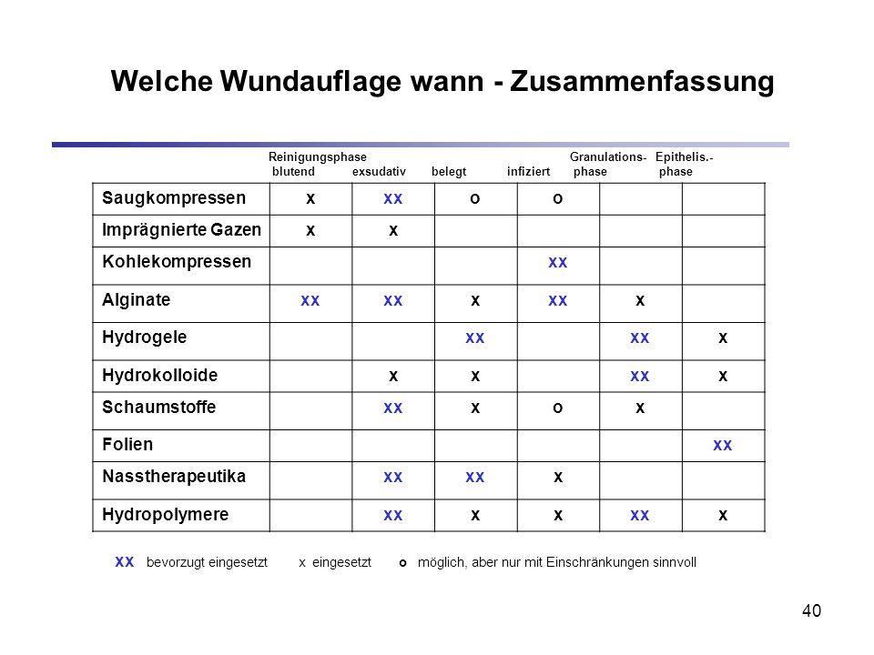 40 Reinigungsphase Granulations- Epithelis.- blutend exsudativ belegt infiziert phase phase Saugkompressenxxxoo Imprägnierte Gazenxx Kohlekompressenxx