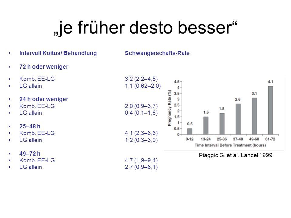 je früher desto besser Intervall Koitus/ Behandlung Schwangerschafts-Rate 72 h oder weniger Komb. EE-LG 3,2 (2,2–4,5) LG allein 1,1 (0,62–2,0) 24 h od