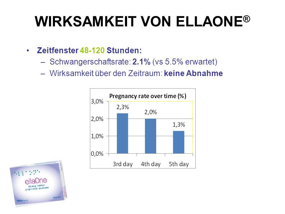 WIRKSAMKEIT VON ELLAONE ® Zeitfenster 48-120 Stunden: –Schwangerschaftsrate: 2.1% (vs 5.5% erwartet) –Wirksamkeit über den Zeitraum: keine Abnahme 25