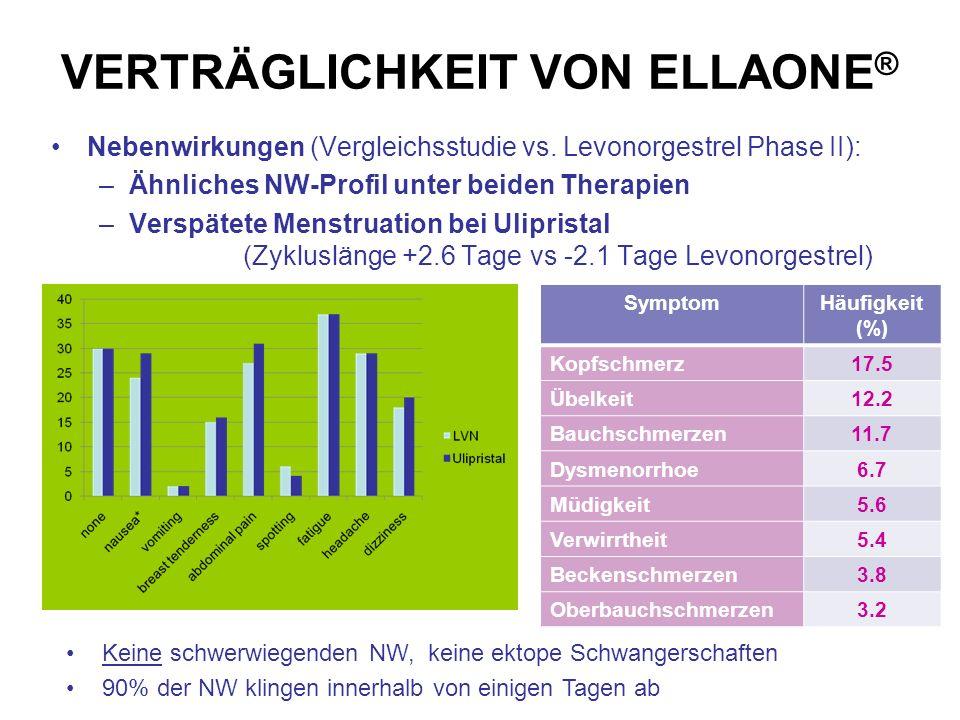 VERTRÄGLICHKEIT VON ELLAONE ® Nebenwirkungen (Vergleichsstudie vs. Levonorgestrel Phase II): –Ähnliches NW-Profil unter beiden Therapien –Verspätete M