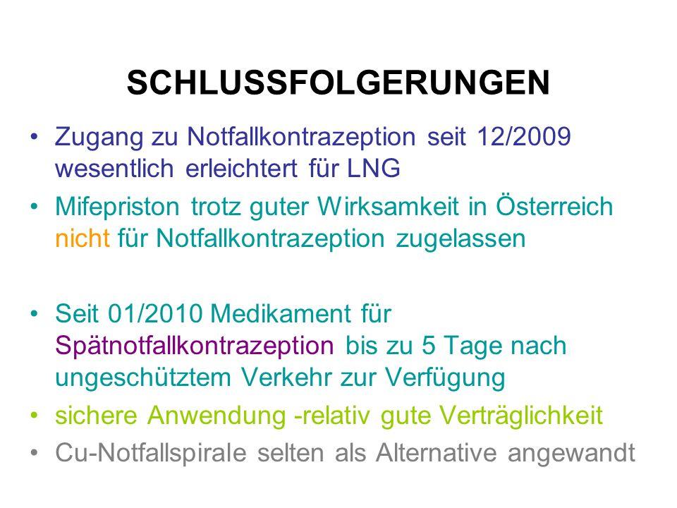 SCHLUSSFOLGERUNGEN Zugang zu Notfallkontrazeption seit 12/2009 wesentlich erleichtert für LNG Mifepriston trotz guter Wirksamkeit in Österreich nicht