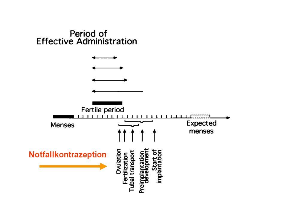 Postkoitale Notfallkontrazeption Nebenwirkungen Cheng L.