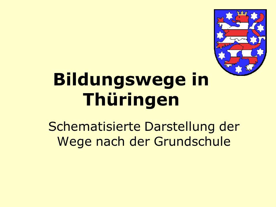 Bildungswege in Thüringen Schematisierte Darstellung der Wege nach der Grundschule