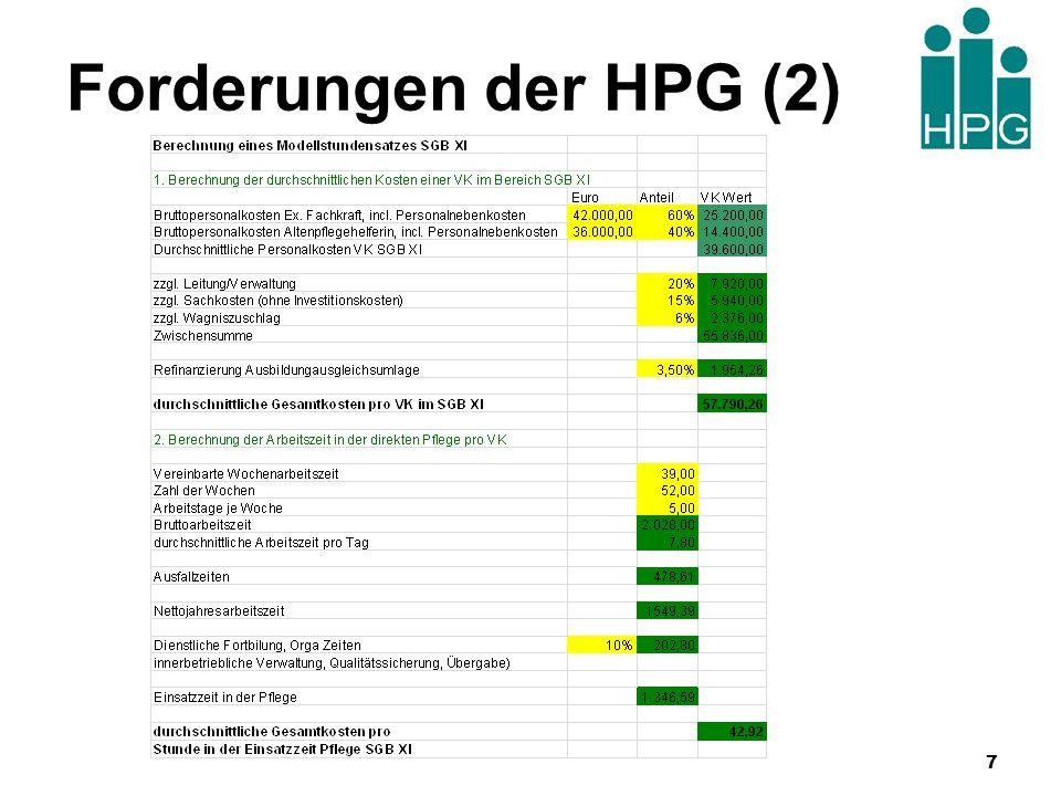 Forderungen der HPG (3) 2.2Umrechnungsfaktor zwischen Punktzahl und Zeit: 900 Punkte 60 Minuten 900 x individueller Punktwert = Stundensatz des Dienstes 2.2.1Übersteigt die Forderung eines Dienstes den Umrechnungswert, so kann dies ggf.