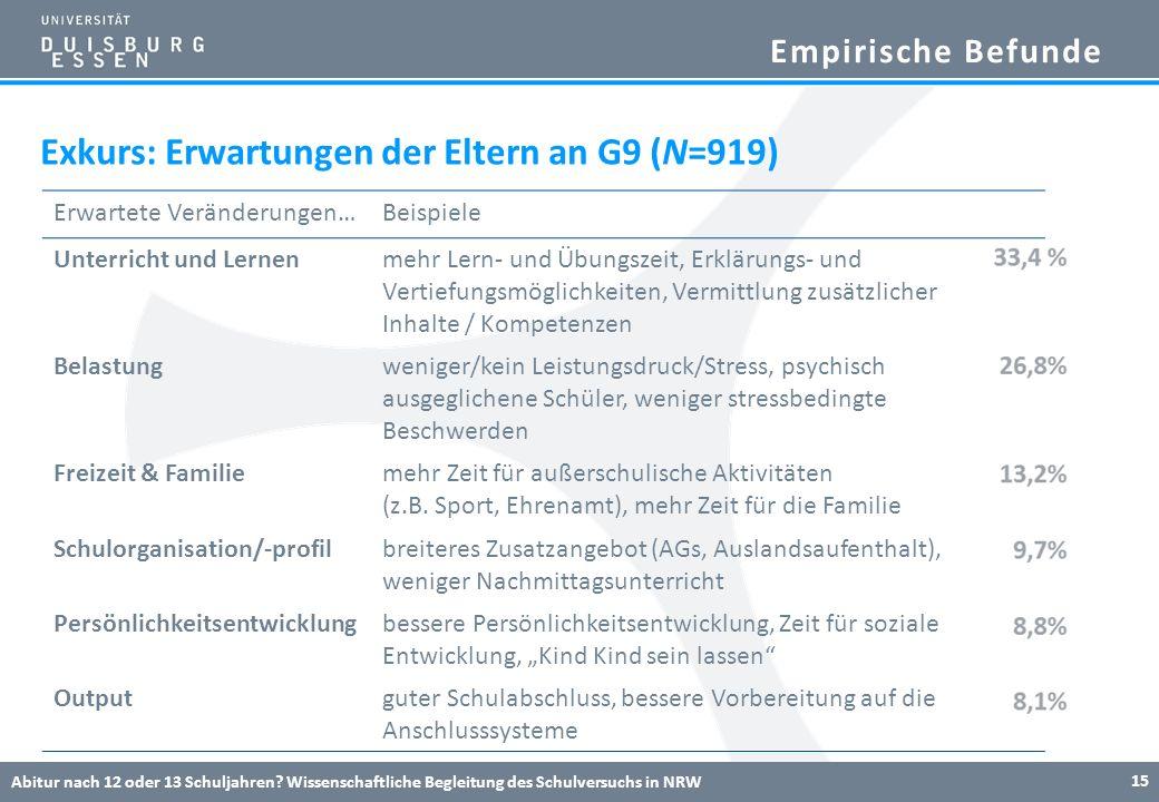 Empirische Befunde Exkurs: Erwartungen der Eltern an G9 (N=919) Abitur nach 12 oder 13 Schuljahren? Wissenschaftliche Begleitung des Schulversuchs in