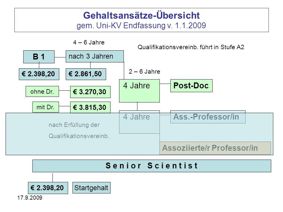 17.9.2009 Gehaltsansätze-Übersicht gem. Uni-KV Endfassung v. 1.1.2009 B 1 2.398,20 nach 3 Jahren 4 – 6 Jahre 2.861,50 Qualifikationsvereinb. führt in