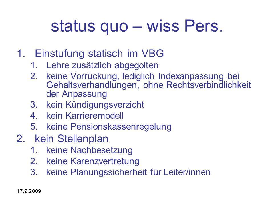 17.9.2009 status quo – wiss Pers. 1.Einstufung statisch im VBG 1.Lehre zusätzlich abgegolten 2.keine Vorrückung, lediglich Indexanpassung bei Gehaltsv