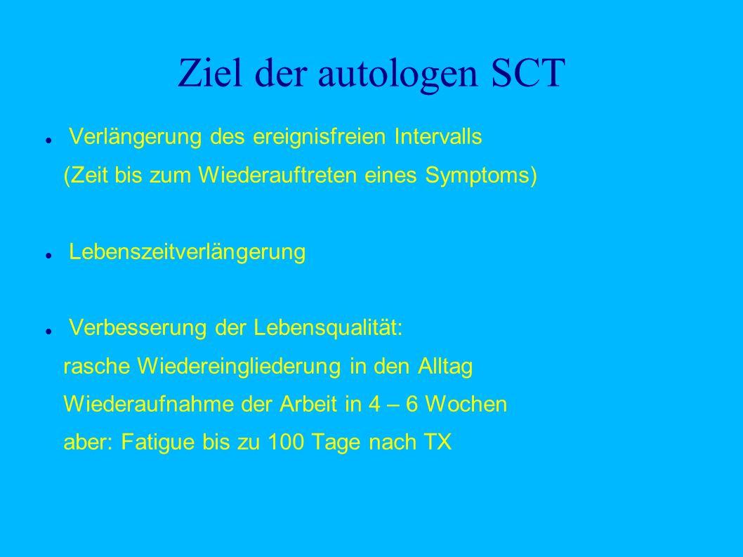 Ziel der autologen SCT Verlängerung des ereignisfreien Intervalls (Zeit bis zum Wiederauftreten eines Symptoms) Lebenszeitverlängerung Verbesserung de