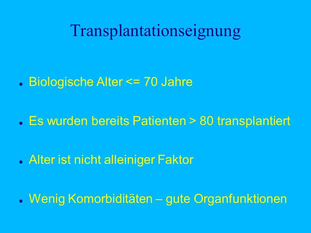 Transplantationseignung Biologische Alter <= 70 Jahre Es wurden bereits Patienten > 80 transplantiert Alter ist nicht alleiniger Faktor Wenig Komorbiditäten – gute Organfunktionen