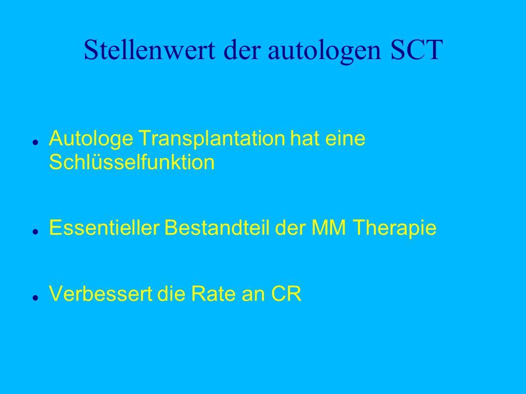 Stellenwert der autologen SCT Autologe Transplantation hat eine Schlüsselfunktion Essentieller Bestandteil der MM Therapie Verbessert die Rate an CR