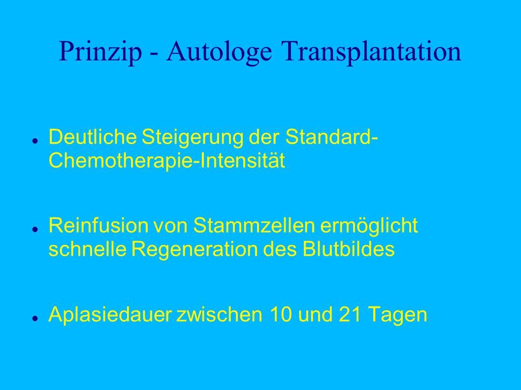 Prinzip - Autologe Transplantation Deutliche Steigerung der Standard- Chemotherapie-Intensität Reinfusion von Stammzellen ermöglicht schnelle Regeneration des Blutbildes Aplasiedauer zwischen 10 und 21 Tagen