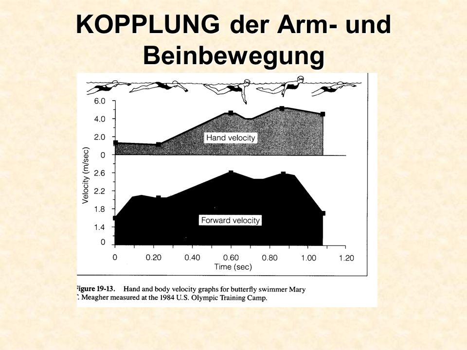 KOPPLUNG der Arm- und Beinbewegung