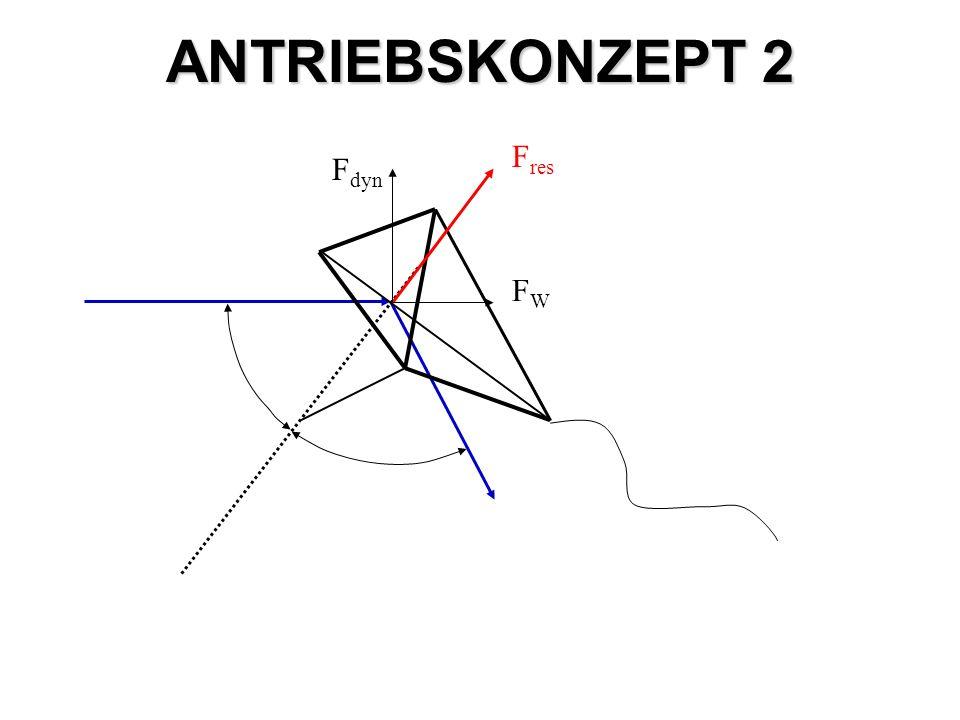 ANTRIEBSKONZEPT 2 F res FWFW F dyn