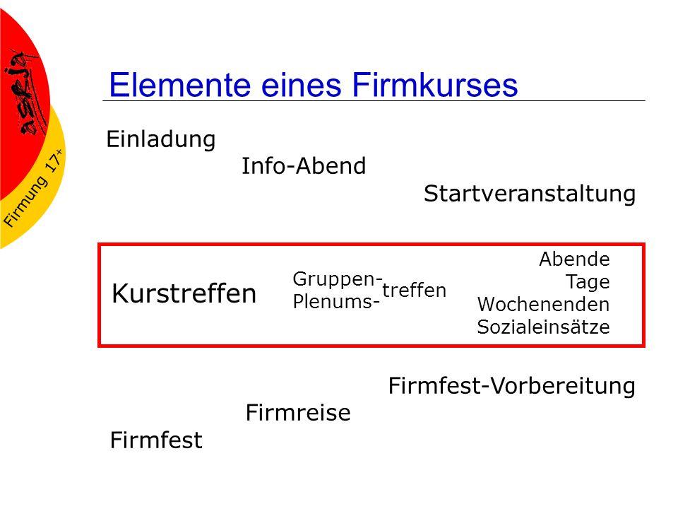 Firmung 17 + Elemente eines Firmkurses Einladung Info-Abend Startveranstaltung Firmfest-Vorbereitung Firmreise Firmfest Kurstreffen Gruppen- Plenums-