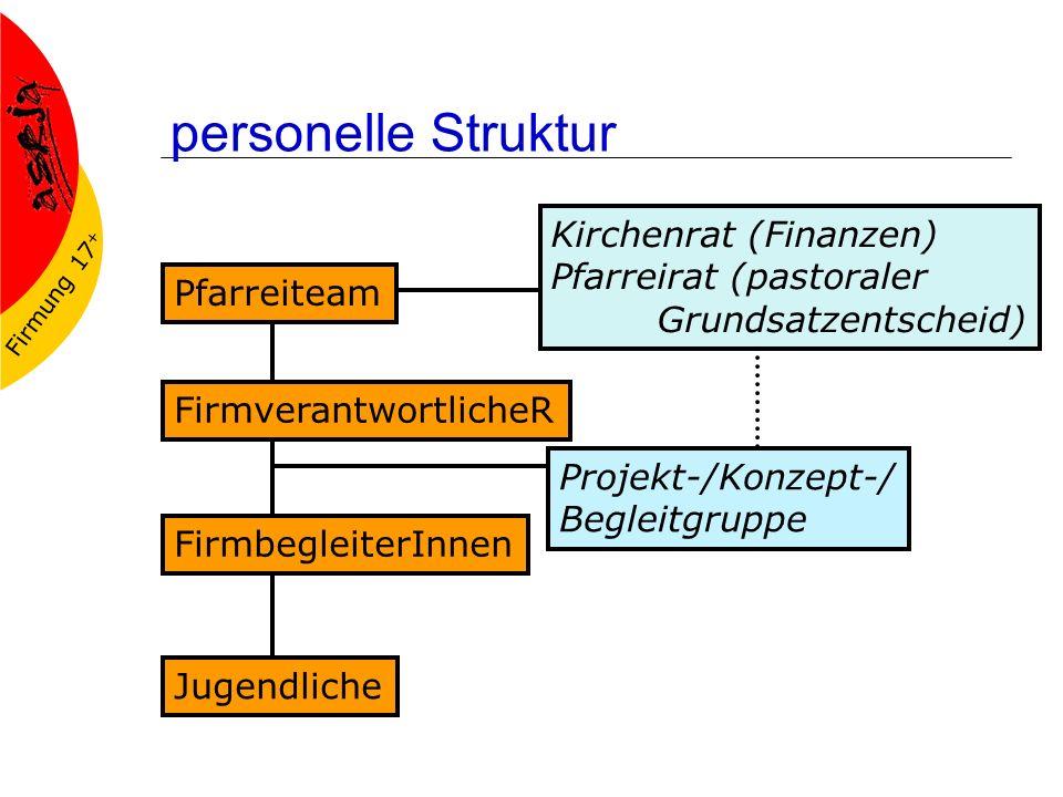 Firmung 17 + personelle Struktur Pfarreiteam Kirchenrat (Finanzen) Pfarreirat (pastoraler Grundsatzentscheid) FirmverantwortlicheR FirmbegleiterInnen