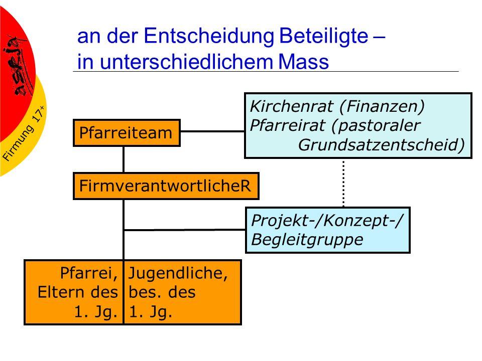 Firmung 17 + an der Entscheidung Beteiligte – in unterschiedlichem Mass Pfarreiteam Kirchenrat (Finanzen) Pfarreirat (pastoraler Grundsatzentscheid) FirmverantwortlicheR Pfarrei, Eltern des 1.