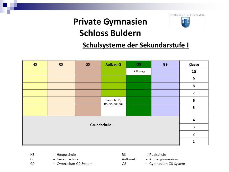 Private Gymnasien Schloss Buldern HSRSGSAufbau-GG8G9Klasse fällt weg 10 9 8 7 Besuch HS, RS,GS,G8,G9 6 5 Grundschule 4 3 2 1 HS = HauptschuleRS = Real