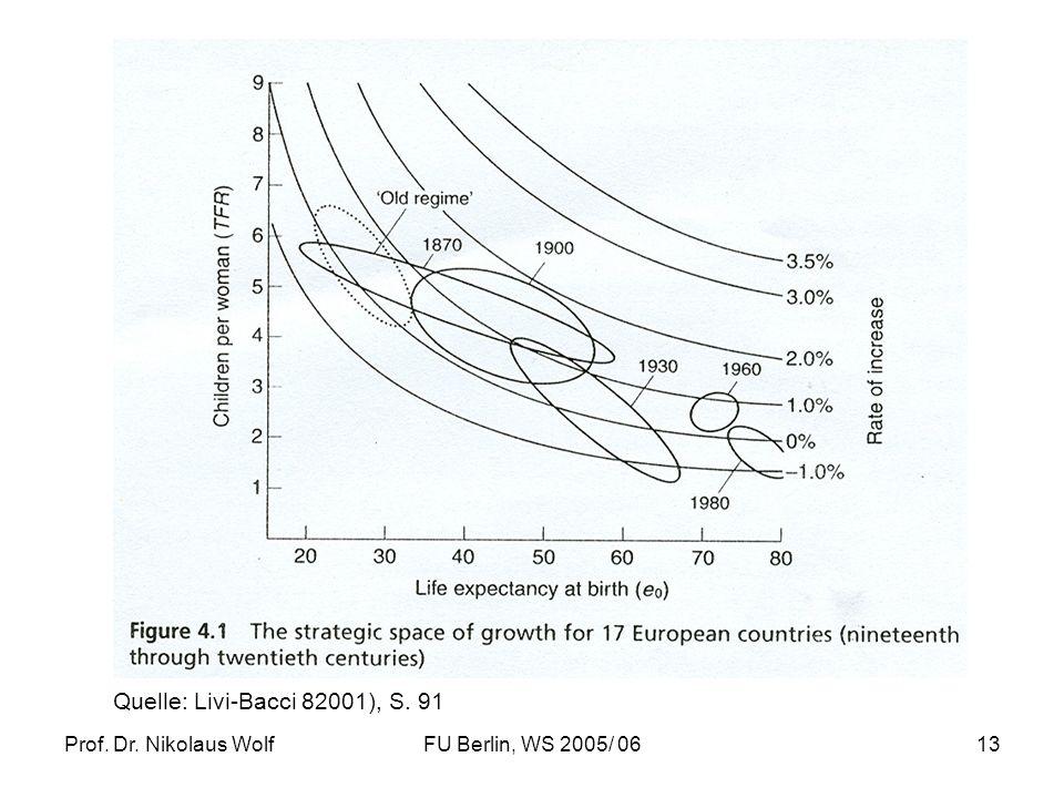 Prof. Dr. Nikolaus WolfFU Berlin, WS 2005/ 0613 Quelle: Livi-Bacci 82001), S. 91