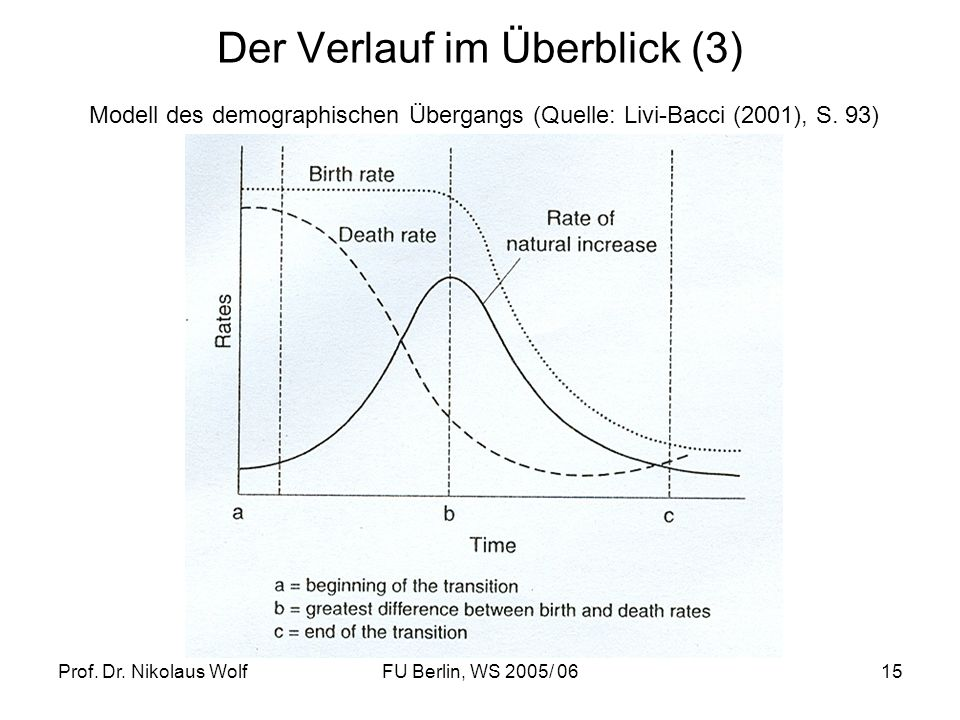 Prof. Dr. Nikolaus WolfFU Berlin, WS 2005/ 0615 Der Verlauf im Überblick (3) Modell des demographischen Übergangs (Quelle: Livi-Bacci (2001), S. 93)