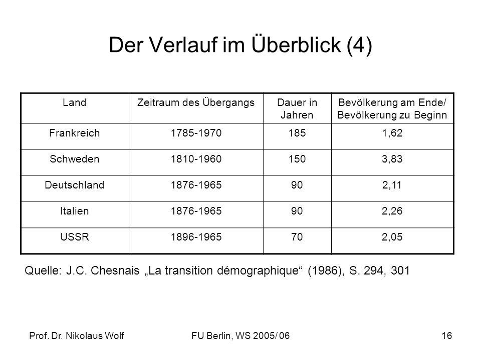 Prof. Dr. Nikolaus WolfFU Berlin, WS 2005/ 0616 Der Verlauf im Überblick (4) LandZeitraum des ÜbergangsDauer in Jahren Bevölkerung am Ende/ Bevölkerun