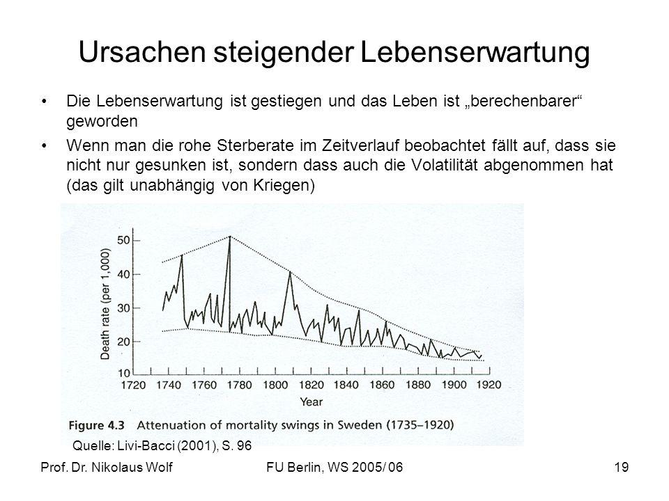 Prof. Dr. Nikolaus WolfFU Berlin, WS 2005/ 0619 Ursachen steigender Lebenserwartung Die Lebenserwartung ist gestiegen und das Leben ist berechenbarer