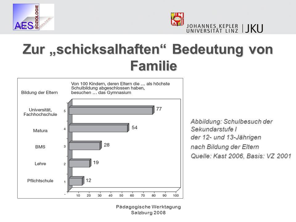 Abbildung: Schulbesuch der Sekundarstufe I der 12- und 13-Jährigen nach Bildung der Eltern Quelle: Kast 2006, Basis: VZ 2001 Zur schicksalhaften Bedeu