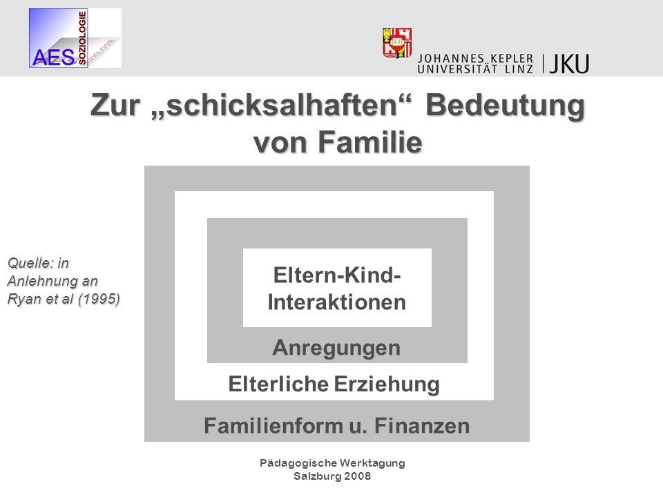 Pädagogische Werktagung Salzburg 2008 Familienform u. Finanzen Elterliche Erziehung Anregungen Eltern-Kind- Interaktionen Quelle: in Anlehnung an Ryan