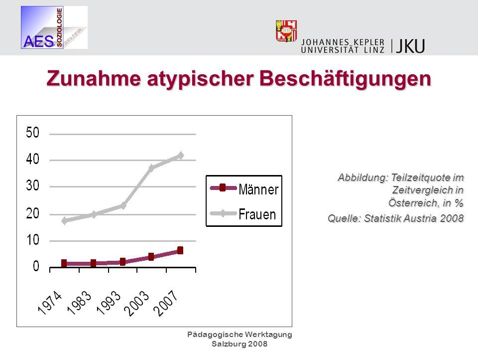 Pädagogische Werktagung Salzburg 2008 Abbildung: Teilzeitquote im Zeitvergleich in Österreich, in % Quelle: Statistik Austria 2008 Zunahme atypischer