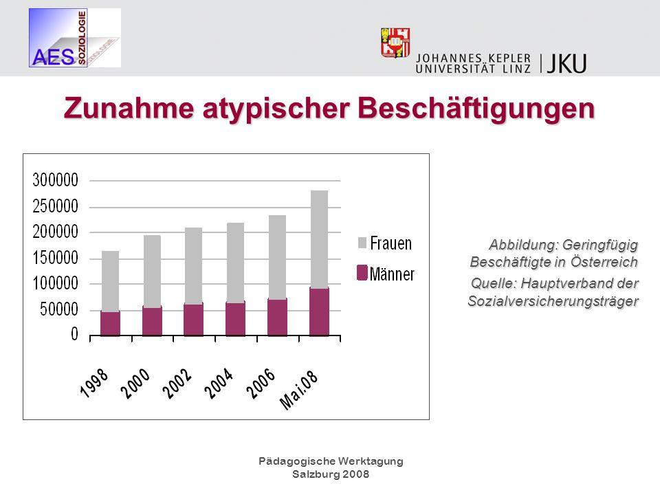 Pädagogische Werktagung Salzburg 2008 Abbildung: Geringfügig Beschäftigte in Österreich Quelle: Hauptverband der Sozialversicherungsträger Zunahme aty