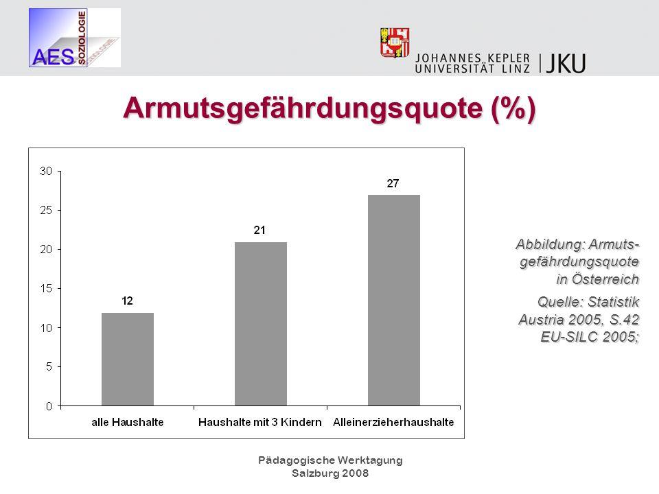 Pädagogische Werktagung Salzburg 2008 Abbildung: Armuts- gefährdungsquote in Österreich Quelle: Statistik Austria 2005, S.42 EU-SILC 2005; Armutsgefäh