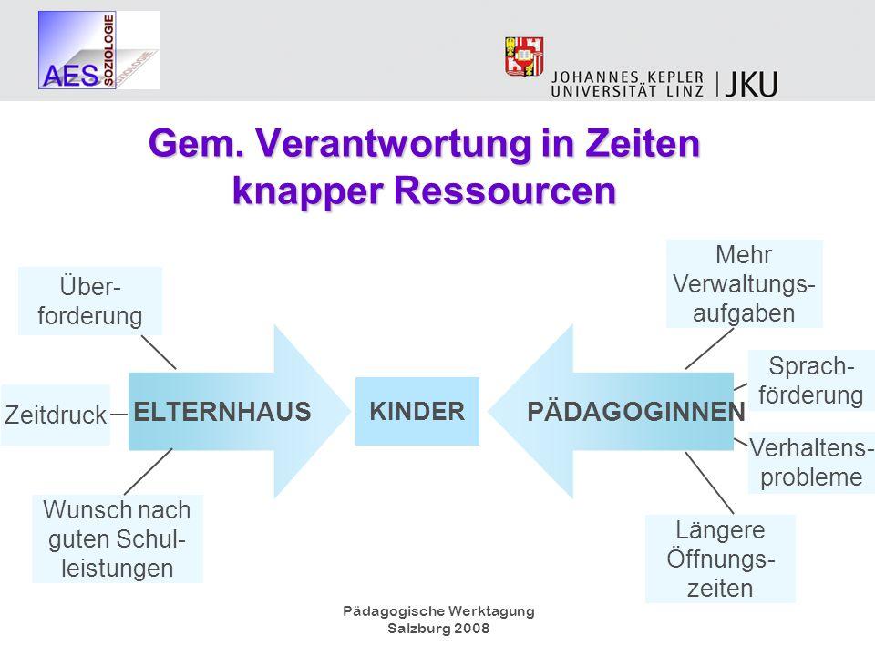 Pädagogische Werktagung Salzburg 2008 Gem. Verantwortung in Zeiten knapper Ressourcen KINDER Mehr Verwaltungs- aufgaben Über- forderung Längere Öffnun