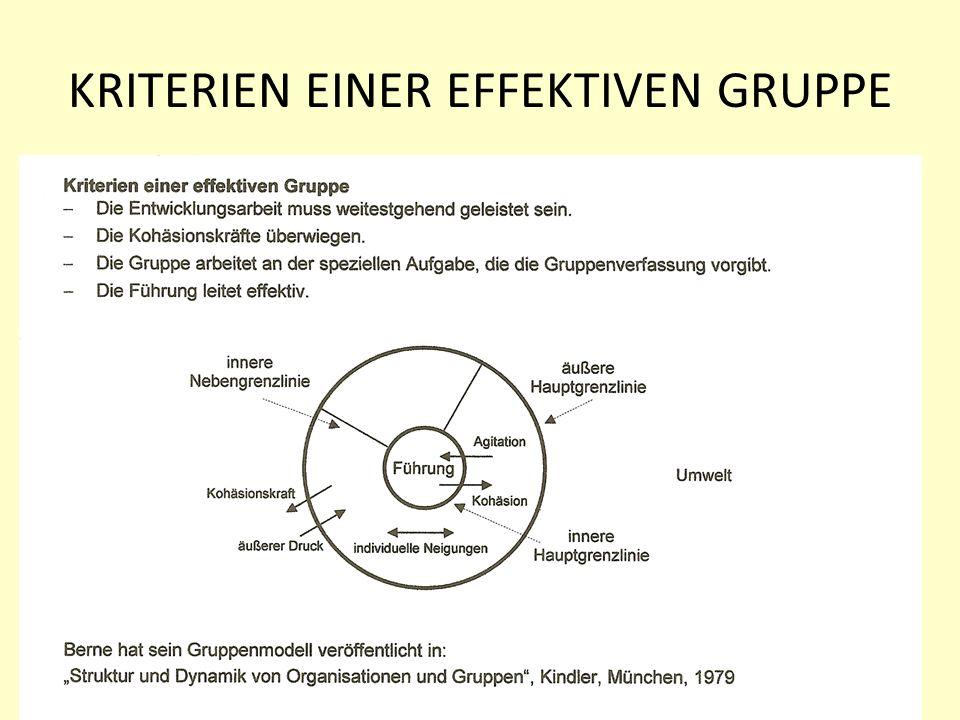 KRITERIEN EINER EFFEKTIVEN GRUPPE Gruppenstruktur TABern2.11.11 www.hansjoss.ch 3