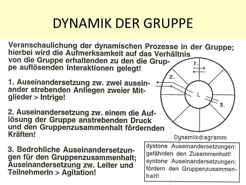 7 DYNAMIK DER GRUPPE