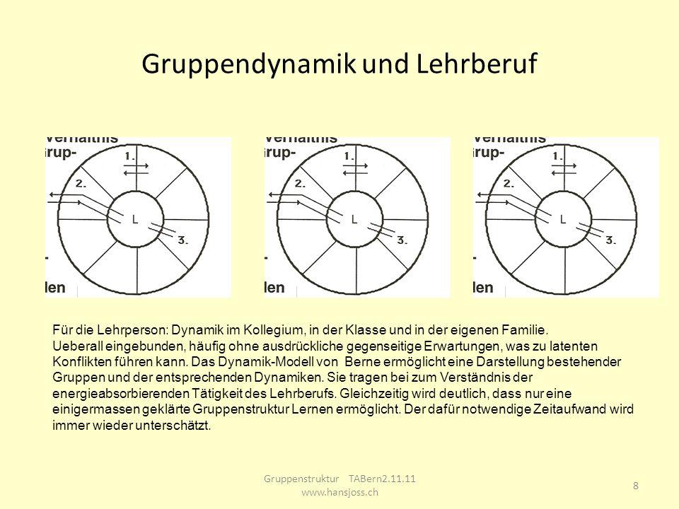 Gruppendynamik und Lehrberuf Gruppenstruktur TABern2.11.11 www.hansjoss.ch 8 Für die Lehrperson: Dynamik im Kollegium, in der Klasse und in der eigene