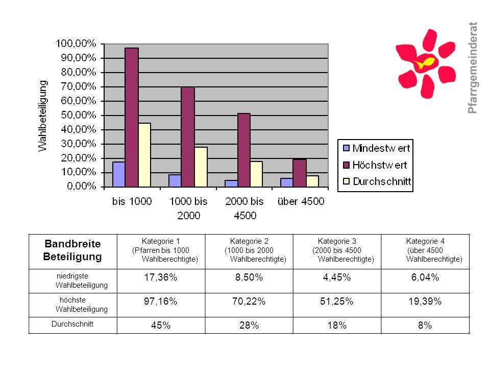 Bandbreite Beteiligung Kategorie 1 (Pfarren bis 1000 Wahlberechtigte) Kategorie 2 (1000 bis 2000 Wahlberechtigte) Kategorie 3 (2000 bis 4500 Wahlberechtigte) Kategorie 4 (über 4500 Wahlberechtigte) niedrigste Wahlbeteiligung 17,36%8,50%4,45%6,04% höchste Wahlbeteiligung 97,16%70,22%51,25%19,39% Durchschnitt 45%28%18%8%