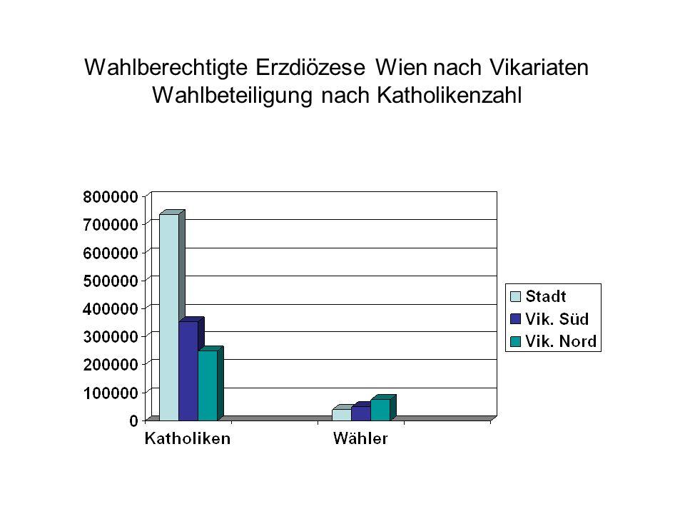Wahlberechtigte Erzdiözese Wien nach Vikariaten Wahlbeteiligung nach Katholikenzahl