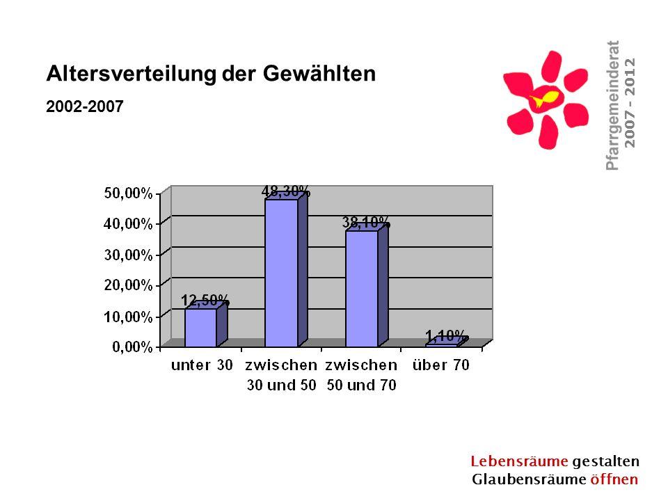 Lebensräume gestalten Glaubensräume öffnen 2007 - 2012 Altersverteilung der Gewählten 2002-2007