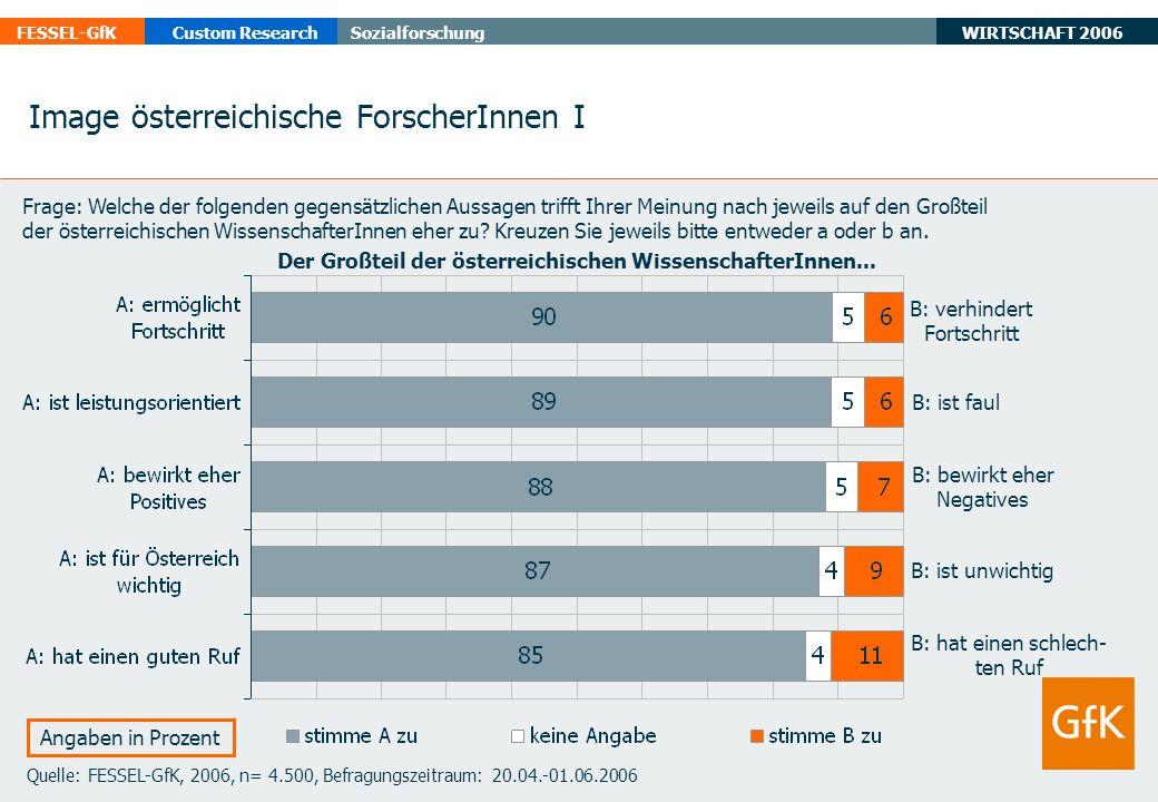 WIRTSCHAFT 2006 FESSEL-GfKCustom ResearchSozialforschung Quelle: FESSEL-GfK, 2006, n= 4.500, Befragungszeitraum: 20.04.-01.06.2006 Angaben in Prozent B: verhindert Fortschritt B: ist faul Image österreichische ForscherInnen I Frage: Welche der folgenden gegensätzlichen Aussagen trifft Ihrer Meinung nach jeweils auf den Großteil der österreichischen WissenschafterInnen eher zu.