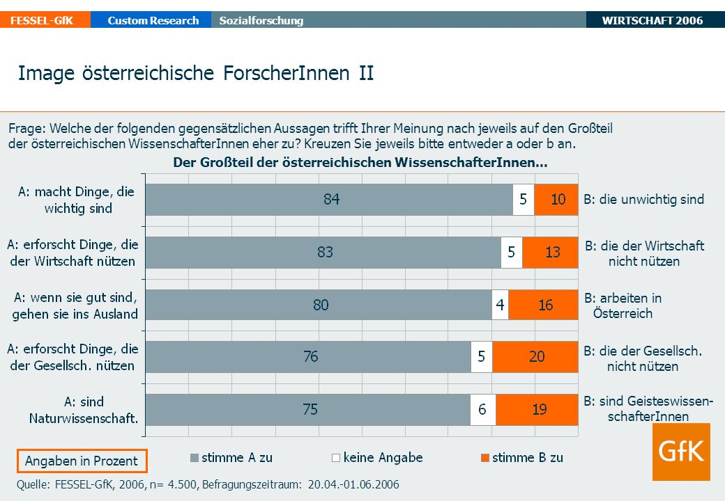 WIRTSCHAFT 2006 FESSEL-GfKCustom ResearchSozialforschung Quelle: FESSEL-GfK, 2006, n= 4.500, Befragungszeitraum: 20.04.-01.06.2006 Angaben in Prozent Image österreichische ForscherInnen II B: die unwichtig sind B: die der Wirtschaft nicht nützen B: arbeiten in Österreich B: die der Gesellsch.