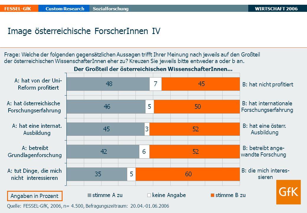 WIRTSCHAFT 2006 FESSEL-GfKCustom ResearchSozialforschung Quelle: FESSEL-GfK, 2006, n= 4.500, Befragungszeitraum: 20.04.-01.06.2006 Angaben in Prozent Image österreichische ForscherInnen IV B: hat nicht profitiert B: hat internationale Forschungserfahrung B: hat eine österr.